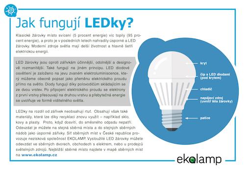 grafika - LED